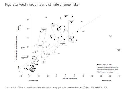 major challenges to food production climate change oxfam australia. Black Bedroom Furniture Sets. Home Design Ideas